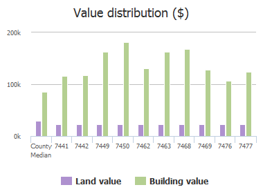 Value distribution ($) of Plantation Club Drive, Jacksonville, FL: 7441, 7442, 7449, 7450, 7462, 7463, 7468, 7469, 7476, 7477