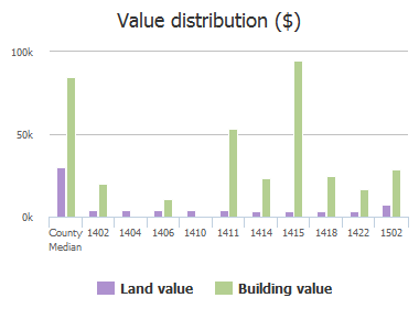 Value distribution ($) of Powhattan Street, Jacksonville, FL: 1402, 1404, 1406, 1410, 1411, 1414, 1415, 1418, 1422, 1502