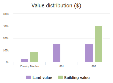 Value distribution ($) of Providence Island Court, Jacksonville, FL: 801, 802