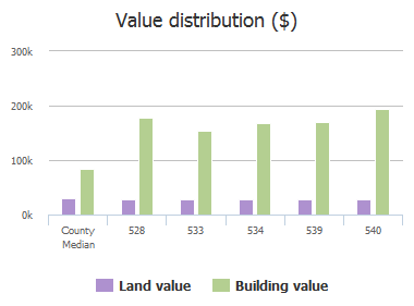 Value distribution ($) of Quinville Terrace, Jacksonville, FL: 528, 533, 534, 539, 540