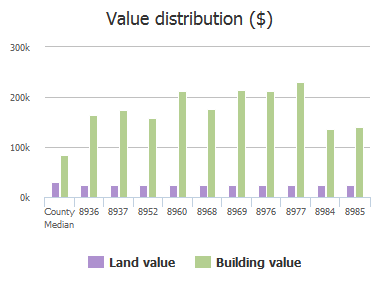 Value distribution ($) of Redtail Drive, Jacksonville, FL: 8936, 8937, 8952, 8960, 8968, 8969, 8976, 8977, 8984, 8985