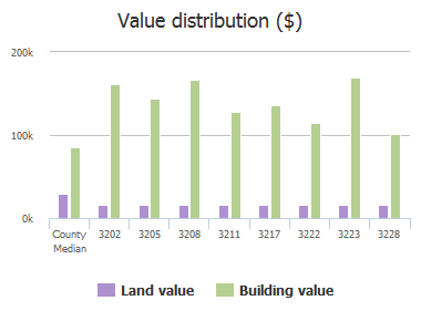 Value distribution ($) of Rifle Run Court, Jacksonville, FL: 3202, 3205, 3208, 3211, 3217, 3222, 3223, 3228
