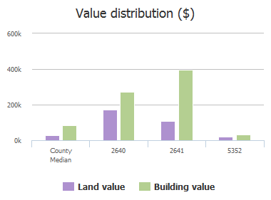 Value distribution ($) of River Road, Jacksonville, FL: 2640, 2641, 5352