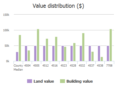 Value distribution ($) of Rondeau Drive, Jacksonville, FL: 4504, 4505, 4512, 4516, 4523, 4528, 4532, 4537, 4538, 7708