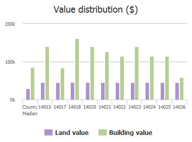 Value distribution ($) of Saddlehill Court, Jacksonville, FL: 14015, 14017, 14018, 14020, 14021, 14022, 14023, 14024, 14025, 14026