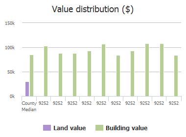 Value distribution ($) of San Jose Boulevard, Jacksonville, FL: 9252, 9252, 9252, 9252, 9252, 9252, 9252, 9252, 9252, 9252