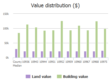 Value distribution ($) of Sawtooth Oak Court, Jacksonville, FL: 10936, 10943, 10944, 10951, 10952, 10959, 10960, 10967, 10968, 10975