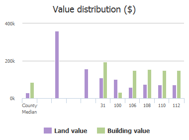 Value distribution ($) of Seminole Road, Atlantic Beach, FL: 31, 100, 106, 108, 110, 112