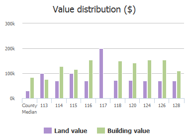 Value distribution ($) of Seminole Road, Atlantic Beach, FL: 113, 114, 115, 116, 117, 118, 120, 124, 126, 128