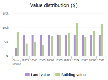 Value distribution ($) of Sequoya Drive, Jacksonville, FL: 10359, 10360, 10365, 10368, 10369, 10373, 10374, 10377, 10380, 10388