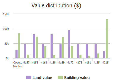 Value distribution ($) of Shirley Avenue, Jacksonville, FL: 4157, 4158, 4163, 4168, 4169, 4172, 4175, 4181, 4185, 4215