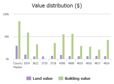 Value distribution ($) of Silver Street, Jacksonville, FL: 3524, 3622, 3720, 3728, 4500, 4808, 4810, 4816, 4817, 4824
