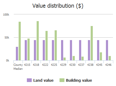 Value distribution ($) of Springwood Road, Jacksonville, FL: 4215, 4218, 4222, 4225, 4229, 4230, 4237, 4238, 4245, 4246