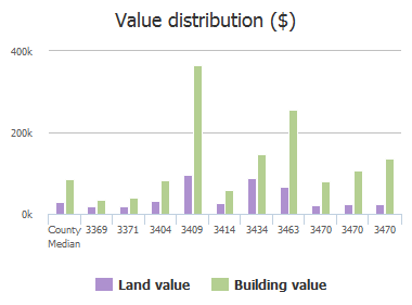 Value distribution ($) of St Augustine Road, Jacksonville, FL: 3369, 3371, 3404, 3409, 3414, 3434, 3463, 3470, 3470, 3470