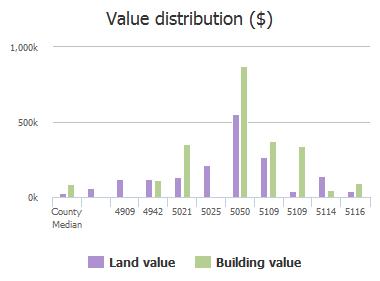 Value distribution ($) of Stepp Avenue, Jacksonville, FL: 4909, 4942, 5021, 5025, 5050, 5109, 5109, 5114, 5116
