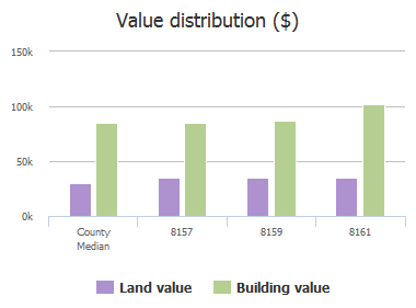 Value distribution ($) of Summerside Circle, Jacksonville, FL: 8157, 8159, 8161