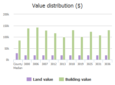 Value distribution ($) of Thorn Glen Court, Jacksonville, FL: 3000, 3006, 3007, 3012, 3013, 3018, 3019, 3025, 3031, 3036