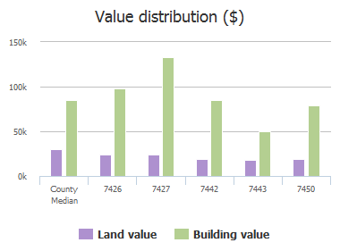 Value distribution ($) of Tintern Cove, Jacksonville, FL: 7426, 7427, 7442, 7443, 7450
