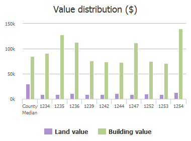 Value distribution ($) of Turtle Creek Drive, Jacksonville, FL: 1234, 1235, 1236, 1239, 1242, 1244, 1247, 1252, 1253, 1254