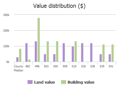 Value distribution ($) of Upper 8th Avenue, Jacksonville Beach, FL: 482, 496, 503, 505, 509, 510, 526, 538, 539, 541