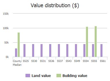 Value distribution ($) of Village Pond Circle, Jacksonville, FL: 5525, 5530, 5531, 5536, 5537, 5543, 5549, 5554, 5555, 5561