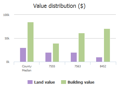 Value distribution ($) of Walden Court, Jacksonville, FL: 7555, 7563, 8452