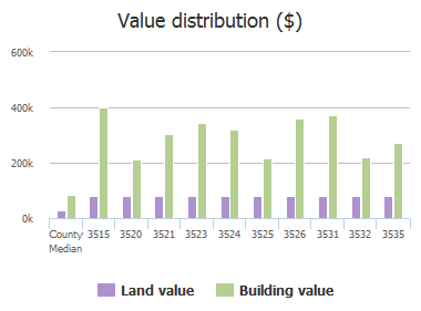 Value distribution ($) of Waterchase Way, Jacksonville, FL: 3515, 3520, 3521, 3523, 3524, 3525, 3526, 3531, 3532, 3535