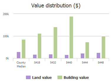 Value distribution ($) of Weller Place, Jacksonville, FL: 5418, 5432, 5440, 5444, 5448