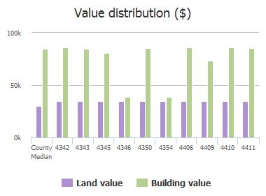 Value distribution ($) of Winderbrook Court, Jacksonville, FL: 4342, 4343, 4345, 4346, 4350, 4354, 4406, 4409, 4410, 4411