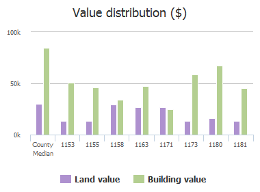 Value distribution ($) of Wycoff Avenue, Jacksonville, FL: 1153, 1155, 1158, 1163, 1171, 1173, 1180, 1181