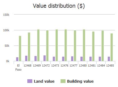 Value distribution ($) of Angie Bombach Avenue, El Paso, TX: 12468, 12469, 12472, 12473, 12476, 12477, 12480, 12481, 12484, 12485