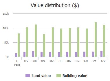 Value distribution ($) of Arisano Drive, El Paso, TX: 305, 308, 309, 312, 313, 316, 317, 320, 321, 325