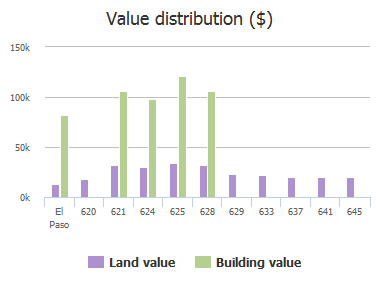 Value distribution ($) of Bariloche Drive, El Paso, TX: 620, 621, 624, 625, 628, 629, 633, 637, 641, 645