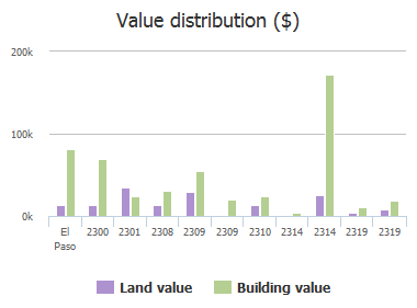 Value distribution ($) of Bassett Avenue, El Paso, TX: 2300, 2301, 2308, 2309, 2309, 2310, 2314, 2314, 2319, 2319