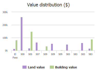 Value distribution ($) of Bauman Road, El Paso, TX: 500, 505, 507, 509, 509, 509, 583, 583, 583, 583