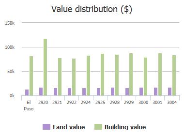 Value distribution ($) of Bert Yancey Drive, El Paso, TX: 2920, 2921, 2922, 2924, 2925, 2928, 2929, 3000, 3001, 3004