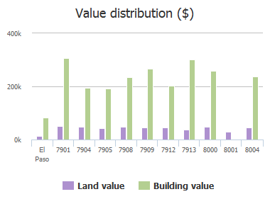 Value distribution ($) of Big Bend Drive, El Paso, TX: 7901, 7904, 7905, 7908, 7909, 7912, 7913, 8000, 8001, 8004