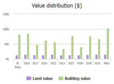 Value distribution ($) of Bisbee Avenue, El Paso, TX: 3315, 3317, 3321, 3322, 3323, 3327, 3328, 3330, 3331, 3401