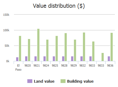 Value distribution ($) of Bomarc Street, El Paso, TX: 9820, 9821, 9824, 9825, 9828, 9829, 9832, 9833, 9833, 9836