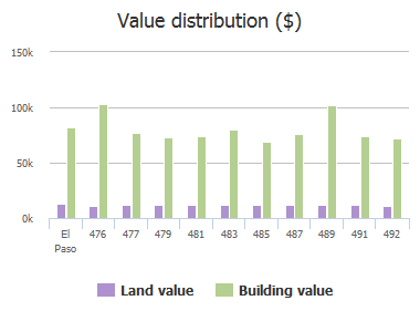 Value distribution ($) of Borrett Street, El Paso, TX: 476, 477, 479, 481, 483, 485, 487, 489, 491, 492