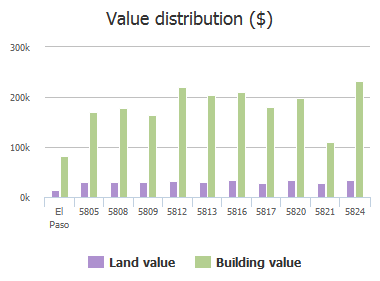 Value distribution ($) of Burning Tree Drive, El Paso, TX: 5805, 5808, 5809, 5812, 5813, 5816, 5817, 5820, 5821, 5824