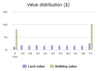 Value distribution ($) of Cactus Crossing Drive, El Paso, TX: 445, 448, 449, 452, 453, 456, 460, 464, 468, 472