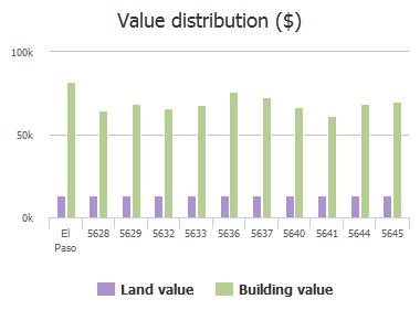 Value distribution ($) of Calgary Avenue, El Paso, TX: 5628, 5629, 5632, 5633, 5636, 5637, 5640, 5641, 5644, 5645