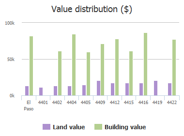 Value distribution ($) of Cambridge Avenue, El Paso, TX: 4401, 4402, 4404, 4405, 4409, 4412, 4415, 4416, 4419, 4422