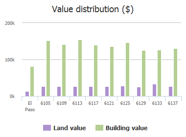 Value distribution ($) of Camden Lake Street, El Paso, TX: 6105, 6109, 6113, 6117, 6121, 6125, 6129, 6133, 6137