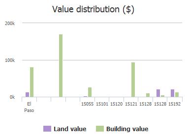 Value distribution ($) of Camino De Tierra Road, El Paso, TX: 15055, 15101, 15120, 15121, 15128, 15128, 15192