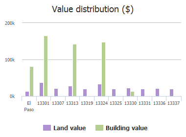 Value distribution ($) of Candace Lane, El Paso, TX: 13301, 13307, 13313, 13319, 13324, 13325, 13330, 13331, 13336, 13337
