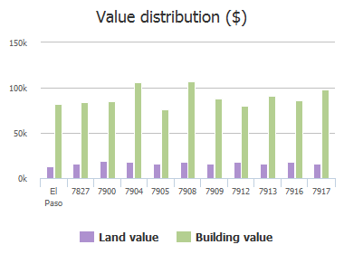 Value distribution ($) of Candlewood Avenue, El Paso, TX: 7827, 7900, 7904, 7905, 7908, 7909, 7912, 7913, 7916, 7917