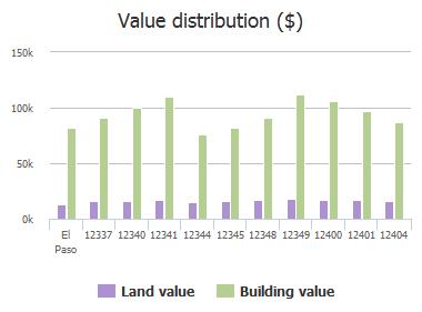 Value distribution ($) of Carlos Bombach Avenue, El Paso, TX: 12337, 12340, 12341, 12344, 12345, 12348, 12349, 12400, 12401, 12404