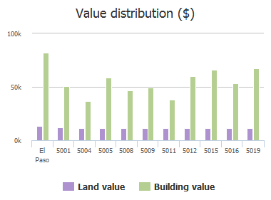Value distribution ($) of Catskill Avenue, El Paso, TX: 5001, 5004, 5005, 5008, 5009, 5011, 5012, 5015, 5016, 5019